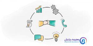 آسان سازی فرایند خرید